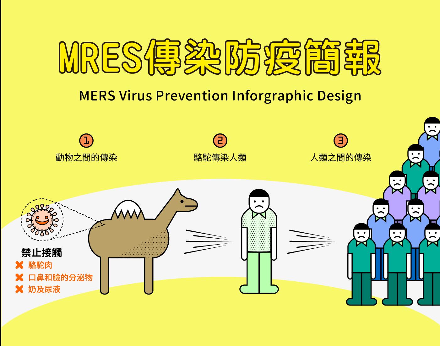 Infographic|Mers 病毒防疫簡報